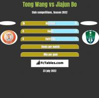 Tong Wang vs Jiajun Bo h2h player stats
