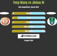 Tong Wang vs Jinhao Bi h2h player stats