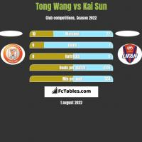Tong Wang vs Kai Sun h2h player stats