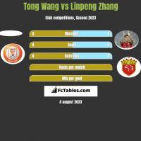 Tong Wang vs Linpeng Zhang h2h player stats