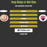 Tong Wang vs Wei Qiao h2h player stats