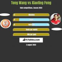 Tong Wang vs Xiaoting Feng h2h player stats