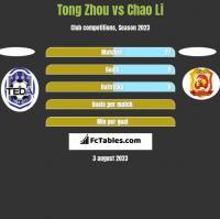 Tong Zhou vs Chao Li h2h player stats