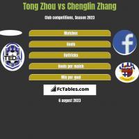 Tong Zhou vs Chenglin Zhang h2h player stats