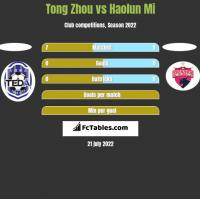 Tong Zhou vs Haolun Mi h2h player stats