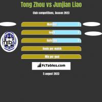Tong Zhou vs Junjian Liao h2h player stats