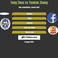 Tong Zhou vs Yaokun Zhang h2h player stats