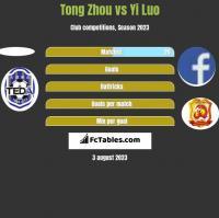 Tong Zhou vs Yi Luo h2h player stats