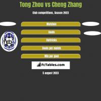 Tong Zhou vs Cheng Zhang h2h player stats