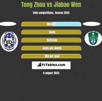 Tong Zhou vs Jiabao Wen h2h player stats