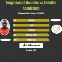 Tongo Hamed Doumbia vs Abdullah Abdulsalam h2h player stats