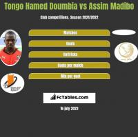 Tongo Hamed Doumbia vs Assim Madibo h2h player stats