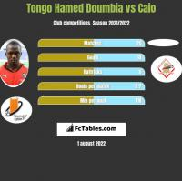 Tongo Hamed Doumbia vs Caio h2h player stats