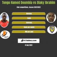 Tongo Hamed Doumbia vs Diaky Ibrahim h2h player stats