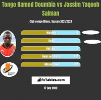 Tongo Hamed Doumbia vs Jassim Yaqoob Salman h2h player stats
