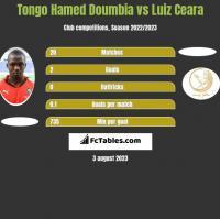 Tongo Hamed Doumbia vs Luiz Ceara h2h player stats