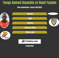 Tongo Hamed Doumbia vs Rami Yaslam h2h player stats