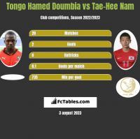 Tongo Hamed Doumbia vs Tae-Hee Nam h2h player stats