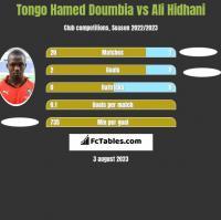 Tongo Hamed Doumbia vs Ali Hidhani h2h player stats
