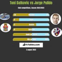 Toni Datkovic vs Jorge Pulido h2h player stats