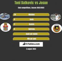 Toni Datkovic vs Josue h2h player stats