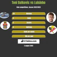 Toni Datkovic vs Luisinho h2h player stats
