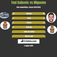 Toni Datkovic vs Miguelon h2h player stats