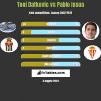 Toni Datkovic vs Pablo Insua h2h player stats
