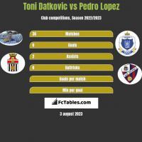 Toni Datkovic vs Pedro Lopez h2h player stats