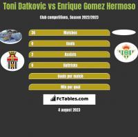 Toni Datkovic vs Enrique Gomez Hermoso h2h player stats