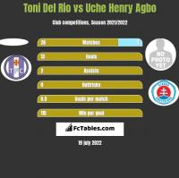 Toni Del Rio vs Uche Henry Agbo h2h player stats