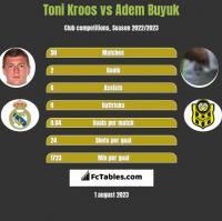 Toni Kroos vs Adem Buyuk h2h player stats