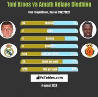 Toni Kroos vs Amath Ndiaye Diedhiou h2h player stats