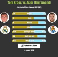 Toni Kroos vs Asier Illarramendi h2h player stats