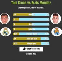 Toni Kroos vs Brais Mendez h2h player stats