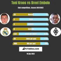 Toni Kroos vs Breel Embolo h2h player stats