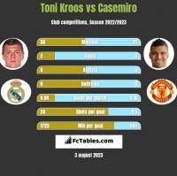 Toni Kroos vs Casemiro h2h player stats