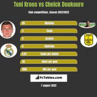 Toni Kroos vs Cheick Doukoure h2h player stats