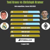Toni Kroos vs Christoph Kramer h2h player stats