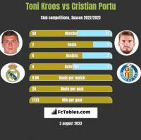 Toni Kroos vs Cristian Portu h2h player stats