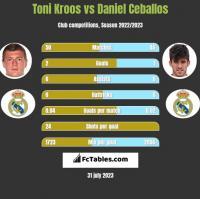 Toni Kroos vs Daniel Ceballos h2h player stats