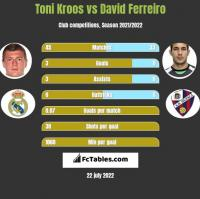 Toni Kroos vs David Ferreiro h2h player stats