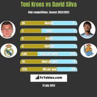 Toni Kroos vs David Silva h2h player stats