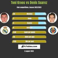 Toni Kroos vs Denis Suarez h2h player stats