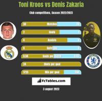 Toni Kroos vs Denis Zakaria h2h player stats