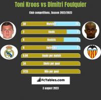Toni Kroos vs Dimitri Foulquier h2h player stats