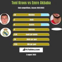 Toni Kroos vs Emre Akbaba h2h player stats