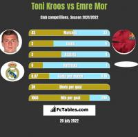 Toni Kroos vs Emre Mor h2h player stats