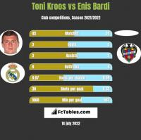Toni Kroos vs Enis Bardi h2h player stats