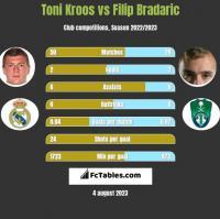Toni Kroos vs Filip Bradaric h2h player stats